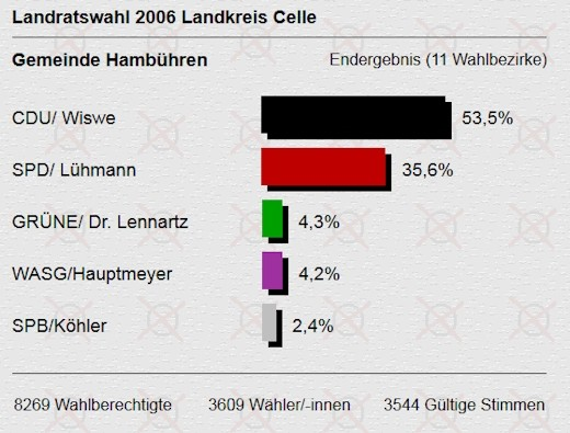 Landratswahl 2006